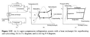Superheat And Subcooling Chart Refrigerating Superheating And Subcooling Refrigerator