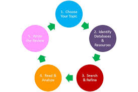 Best     Literature review sample ideas on Pinterest   Book     Search strategy in Medline  A   Embase  B  and Cochrane library  C
