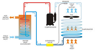 How Does A Heat Pump Heat Its Solar And Heat Pumps Products Eldopark Pretoria Http