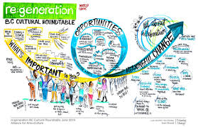 Design Thinking Training Vancouver 2018 Graphic Recording And Facilitation Training In