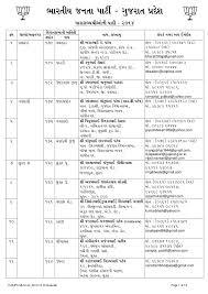 Mla List Mla List Gujarat State