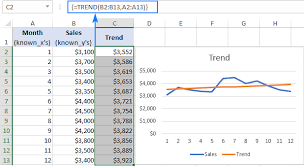 Defect Trend Chart In Excel Excel Trend Function And Other Ways To Do Trend Analysis