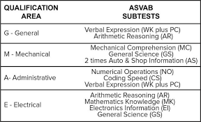 What Is The Highest Asvab Score