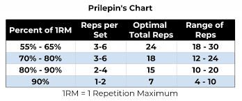 Weightlifting Conversion Chart Max Prilepins Chart Explained How To Use For Gains In 2019