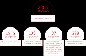 Комплаенс и культура добросовестного поведения Контрагенты знакомятся с Кодексом делового поведения и этики МТС Кодексом поставщика и Политикой Соблюдение антикоррупционного законодательства и