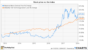 Amd Stock Price Chart Where Will Amd Be In 5 Years The Motley Fool
