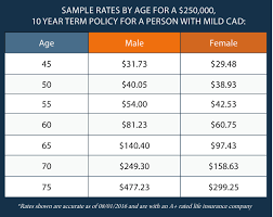 average cost for 10 year term life insurance raipurnews