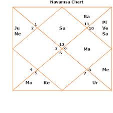 Karakamsa India Kundli Or Horoscope Birth Chart And