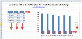 How To Add Arrows In Excel Chart Creating Dynamic Charts In Excel That Automatically Resize