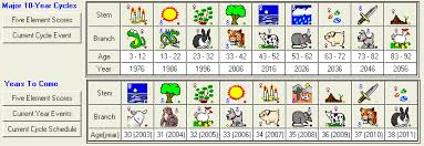 Chinese Element Year Chart Chinese Astrology Fortune Angel Lucky Element