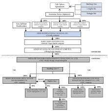 Bnp Paribas Corporate Structure Chart Yangtze River Port Logistics Ltd Form 10 K June 15 2011