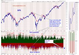 Investor Sentiment Index Chart What Are Sentiment Indicators Saying About The Current