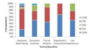 Performance Chart For Students Class Performance Engagement Results