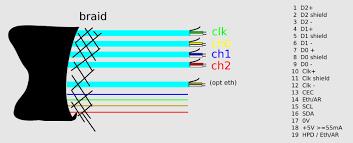 hdmi cable wiring diagram & hdmi cable wiring diagram throughout HDMI Cable Layout hdmi cable wiring diagram & hdmi cable wiring diagram throughout to vga\