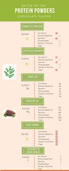 Moringa Comparison Chart Moringa Greens And Protein Takes On The Competition Kuli