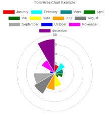 Polararea Chart Pshtml