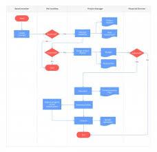 Project Management Process Flow Chart Pdf 006 Summaryaiagppapmanualdefinesrequirements Apqps Process