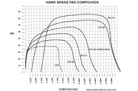 Hawk Pads Chart Best Drag Racing Brake Pad Corvetteforum Chevrolet