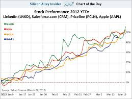 Stock Performance Charts Chart Of The Day Linkedins Stock Is On Fire Business Insider