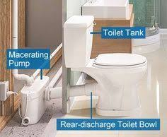 All About Basement Bathroom Systems  Pinterest