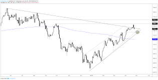 Ftse Breaking Trend Line Pulling The Rug Chart Setting Up