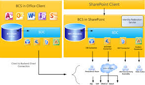 understanding business connectivity services   sharepoint in picturesbusiness connectivity services high level architecture