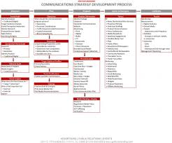 Communications Strategy Processpic3 | Marcom Strategy | Pinterest