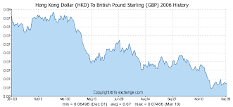 Hkd To Gbp Chart 380 Hkd Hong Kong Dollar Hkd To British Pound Sterling Gbp