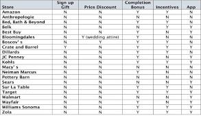 wedding registry list jpg