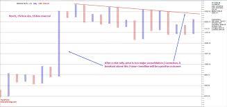 Bosch Stock Chart