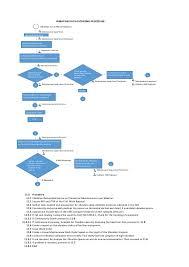 Process Flow Chart Vibration Data Gather
