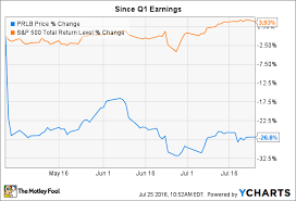 Proto Labs Inc Earnings On Thursday 3 Things To Watch