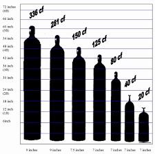 Matter Of Fact Welding Gas Tank Size Chart Usa 2019