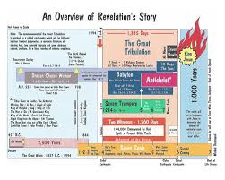 Daniel Revelation Bible Studies Charts And Graphs