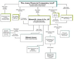 Fidelity Investments Organizational Chart Form 10 K