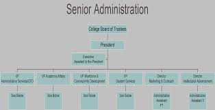 Organizational Chart - Southeastern Community College