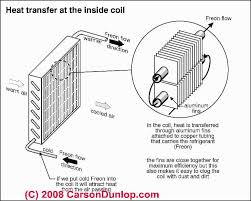 Evaporator Coil Sizing Chart Air Conditioning Cooling Coil Or Evaporator Coil Ice Up