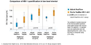 Viral Load Chart Realtime Hiv 1 Viral Load Assay Abbott Molecular