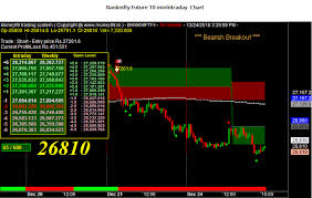 Bank Nifty Online Chart Nifty And Banknifty Chart 24 Dec Make Money Online With