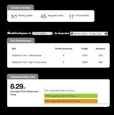 help desk reports of happyfox comes with an ytics dashboard that covers customer support data