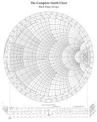 Smith Chart Hd The Complete Smith Chart Black Magic Design Infographic