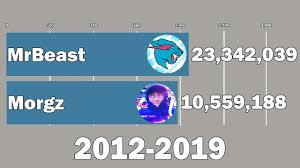 Jake Paul Subscriber Count Chart Mr Beast Vs Morgz Sub Count History 2012 2019