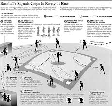 Baseball Signals Chart How To Steal Baseball Signs With Spreadsheets