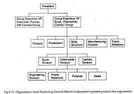 Organisation And Departmentation Management