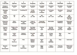 Seven Churches Of Revelation Chart Revelation Chapters 2 3 The Seven Churches Of Asia Minor