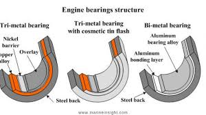 Engine Bearing Clearance Chart Types Of Main Bearings Of Marine Engines And Their Properties