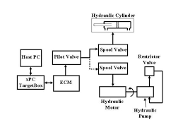 hydraulic test bench schematic wiring diagram libraries hydraulic test bench schematic wiring diagram todaysmechanical and aerospace engineering missouri s u0026t cylinder bench