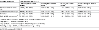 Bmi Categories Multivariate Outcome Analyses According To Bmi Categories