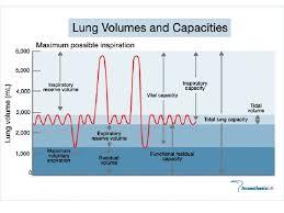 Volumes Capacities 2