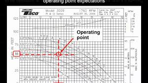 How To Read A Pump Curve Chart How To Read Pump Curves